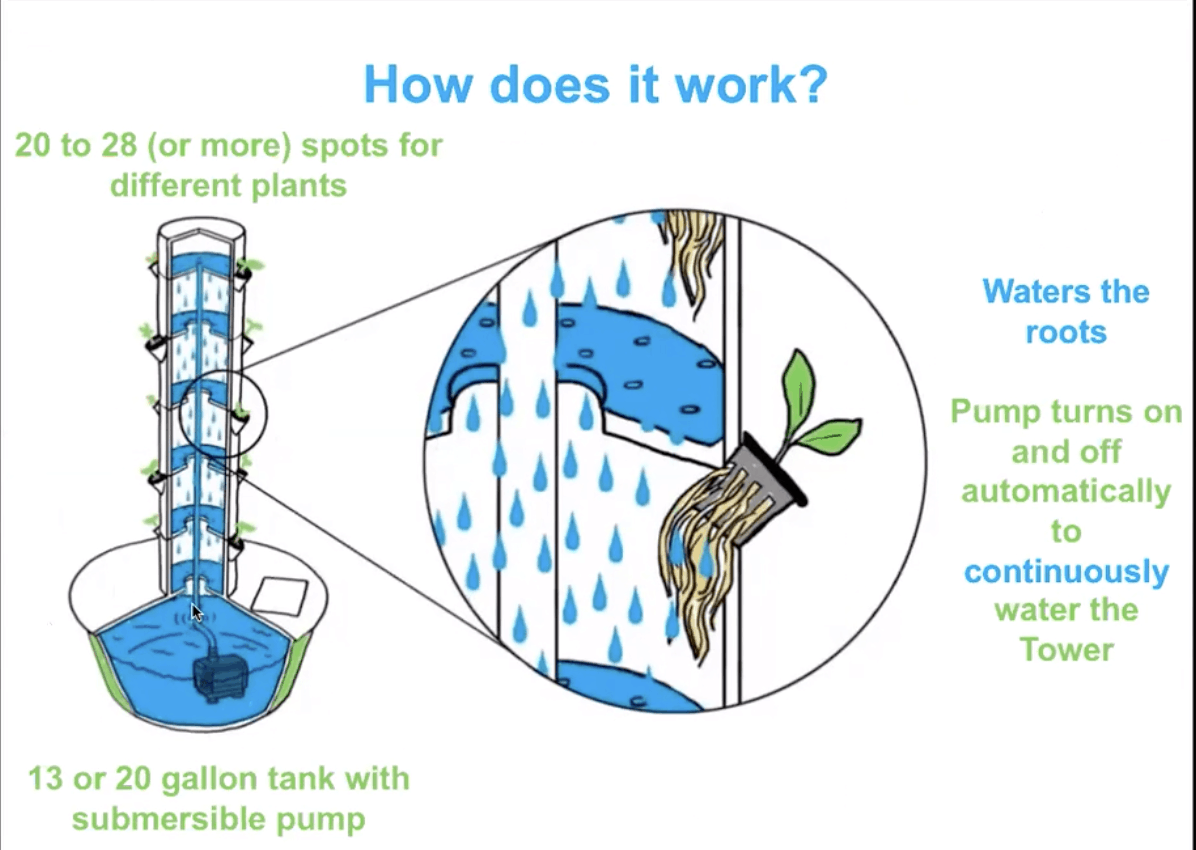 Illustration that shows how a Tower Garden works.